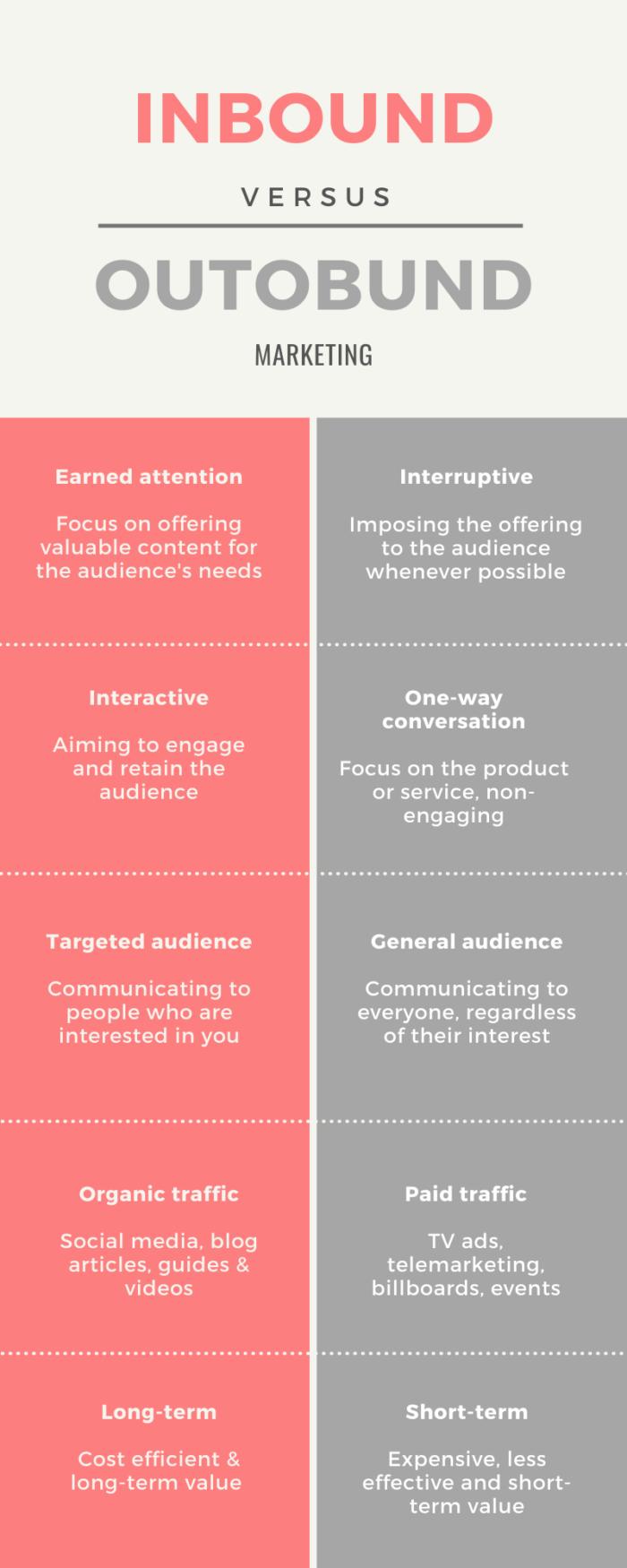 Inbound marketing vs outbound marketing infographic