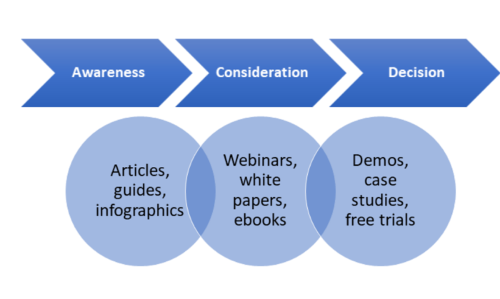 Inbound marketing strategy, how to create a content strategy